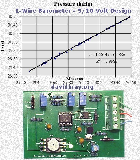 David Bray 1-Wire Barometer